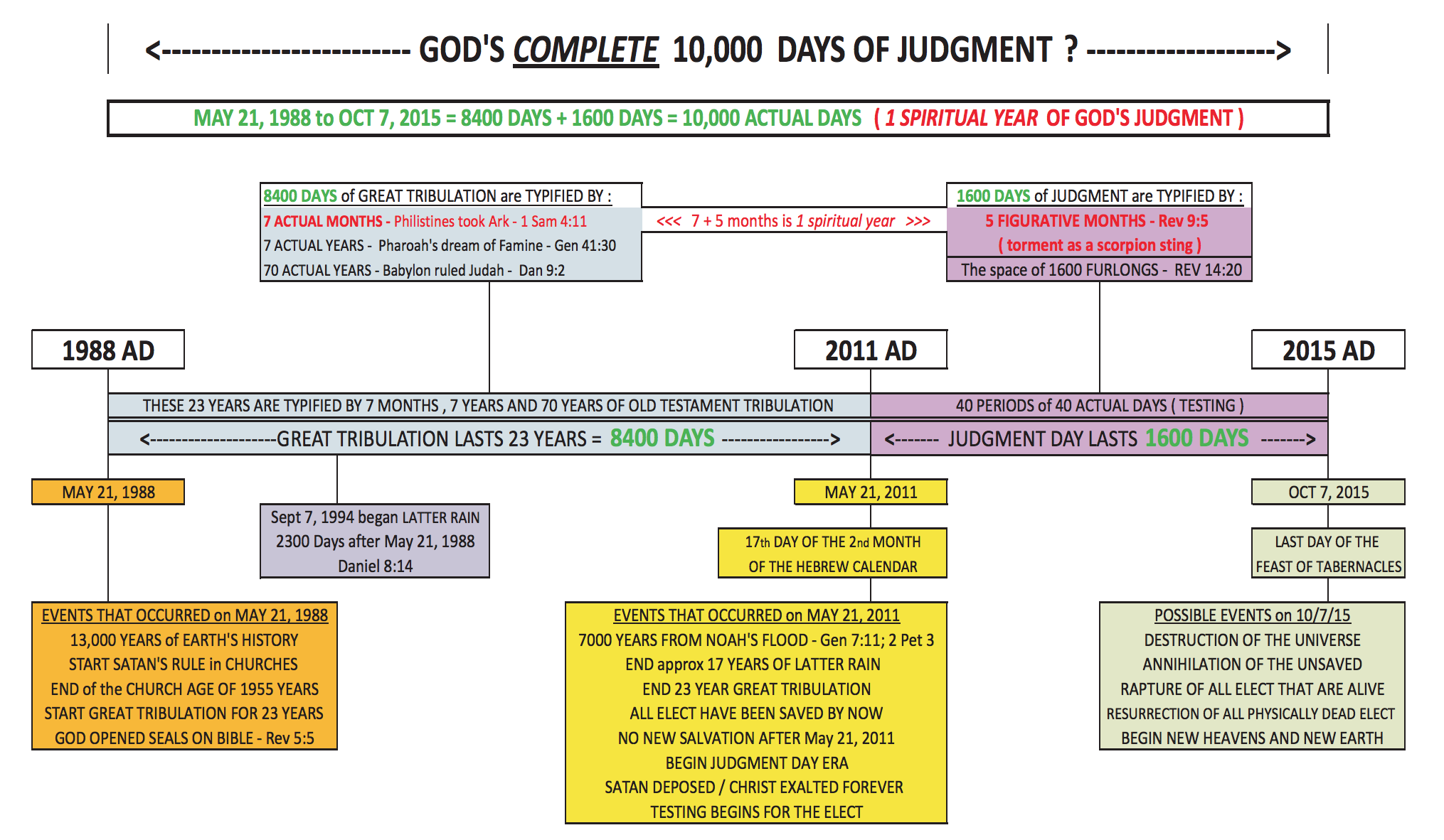 ebible2.com wp-content uploads 2013 05 Judgment-timeline-with-1600-days.pdf